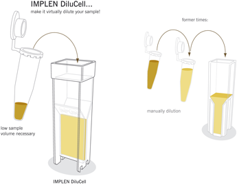 Previously it was necessary to use standard cuvettes with a volume of at least 1 ml and additionally to dilute the sample manually. DiluCell™ from Implen allows for lower sample volume requirements and provides automatic virtual sample dilution. Due to the unique design of DiluCell™ cuvettes, the light-path is reduced from the standard 10 mm to 0.5 mm (DC 20) or 1.0 mm (DC 10). According to the Lambert Beer Law this shortened pathlength results in an automatic sample dilution by factor 20 (DC 20) or 10 (DC 10). Automatic dilution with DiluCell™ saves time and excludes dilution errors and cross contaminations.